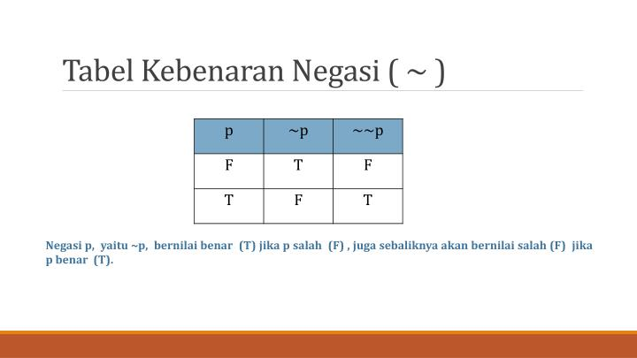 Tabel Kebenaran Negasi ( ~ )