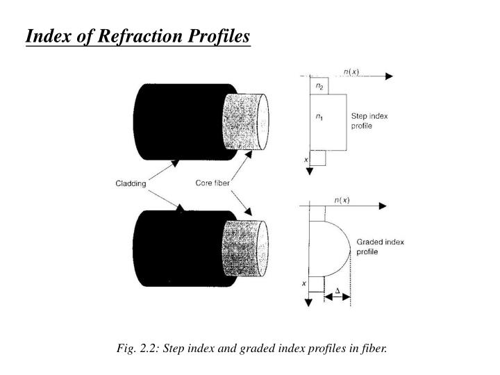 Index of Refraction Profiles