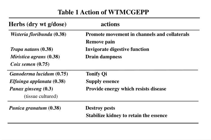 Table 1 Action of WTMCGEPP