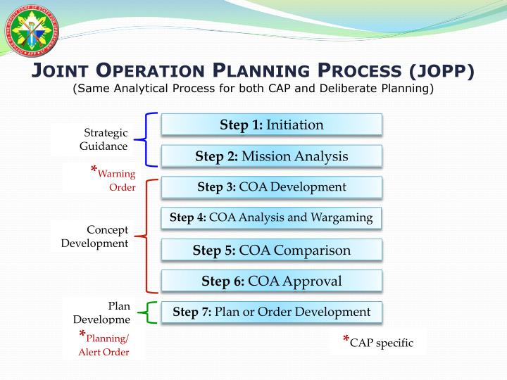 situational analysis and action plan Situational analysis: conditions and implementation considerations strategic plan for implementation analysis of a situational analysis.