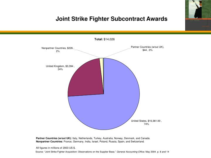 Joint Strike Fighter Subcontract Awards