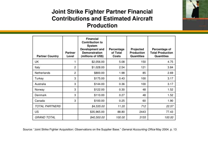 Joint Strike Fighter Partner Financial Contributions and Estimated Aircraft Production