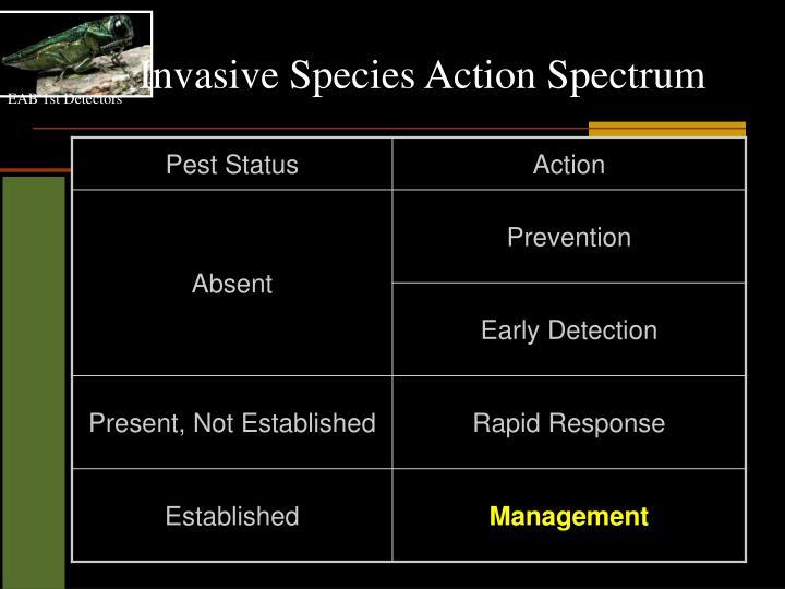Invasive Species Action Spectrum