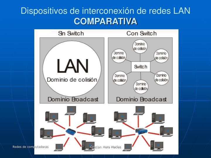 Dispositivos de interconexión de redes LAN