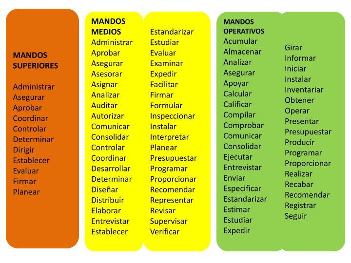 MANDOS SUPERIORES