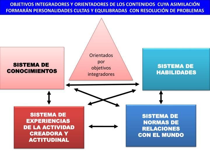 OBJETIVOS INTEGRADORES Y ORIENTADORES DE LOS CONTENIDOS  CUYA ASIMILACIÓN  FORMARÁN PERSONALIDADES CULTAS Y EQUILIBRADAS  CON RESOLUCIÓN DE PROBLEMAS
