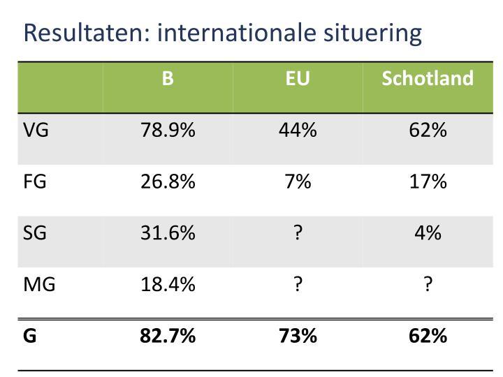 Resultaten: internationale