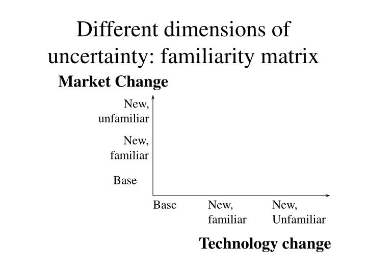 Different dimensions of uncertainty: familiarity matrix