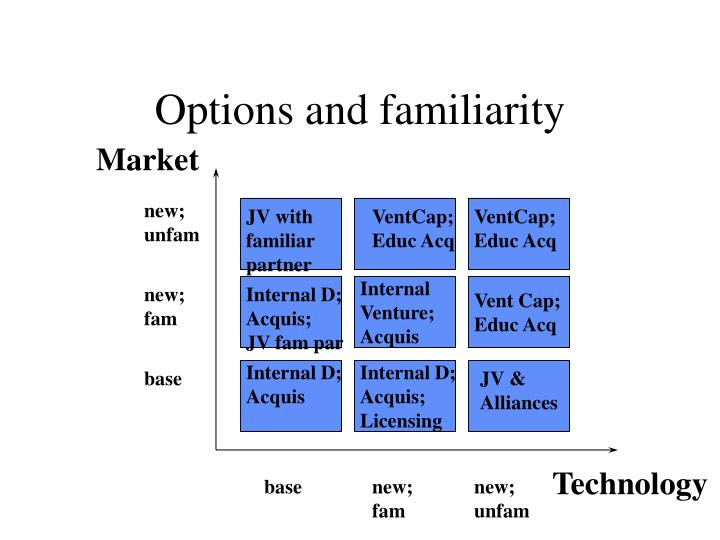 Options and familiarity