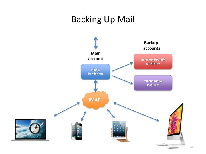 Backing Up Mail