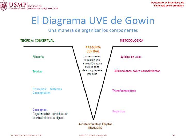 El Diagrama UVE de