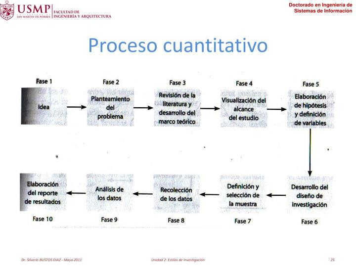 Proceso cuantitativo