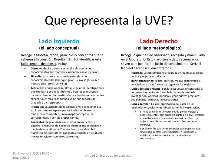 Que representa la UVE?