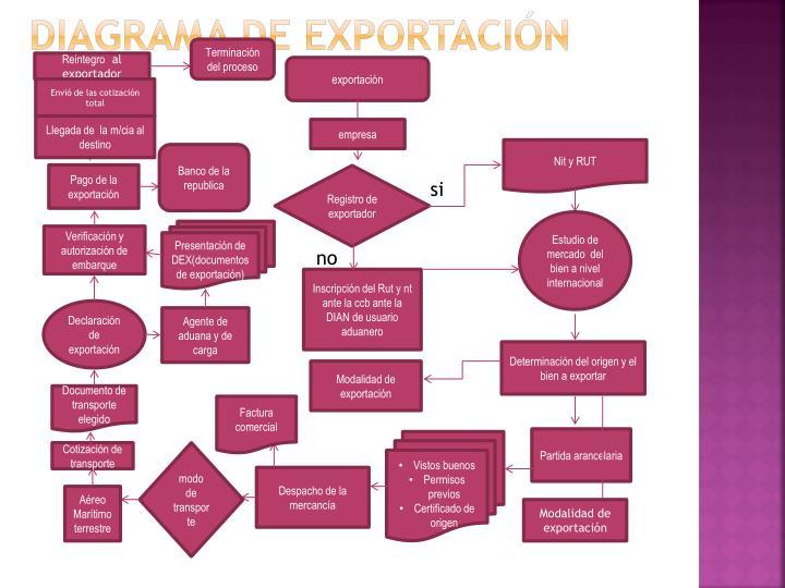 Diagrama de exportación