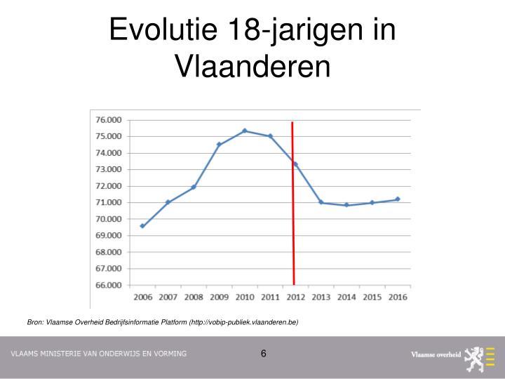 Evolutie 18-jarigen in Vlaanderen