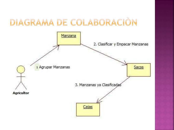 DIAGRAMA DE COLABORACIÒN