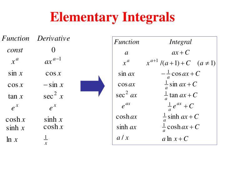 Elementary Integrals