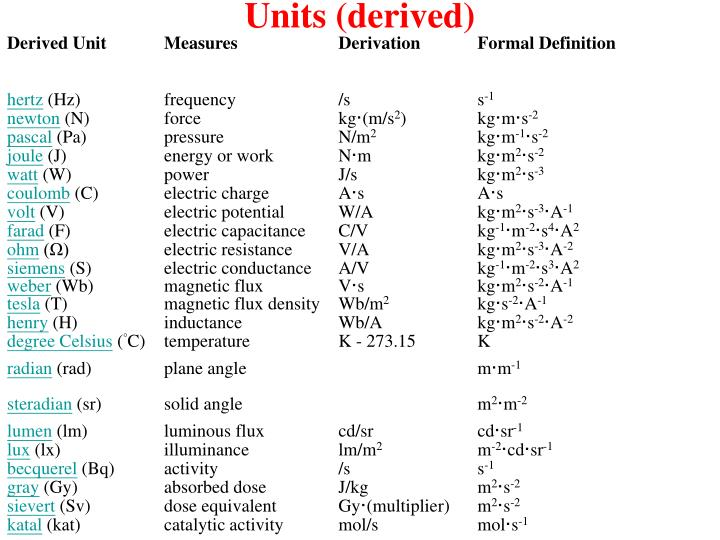 Units (derived)