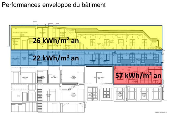 Performances enveloppe du bâtiment