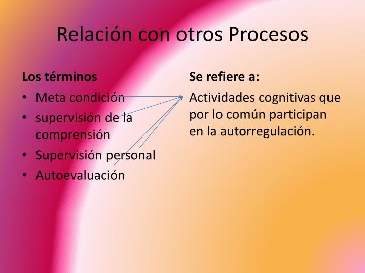 Relación con otros Procesos