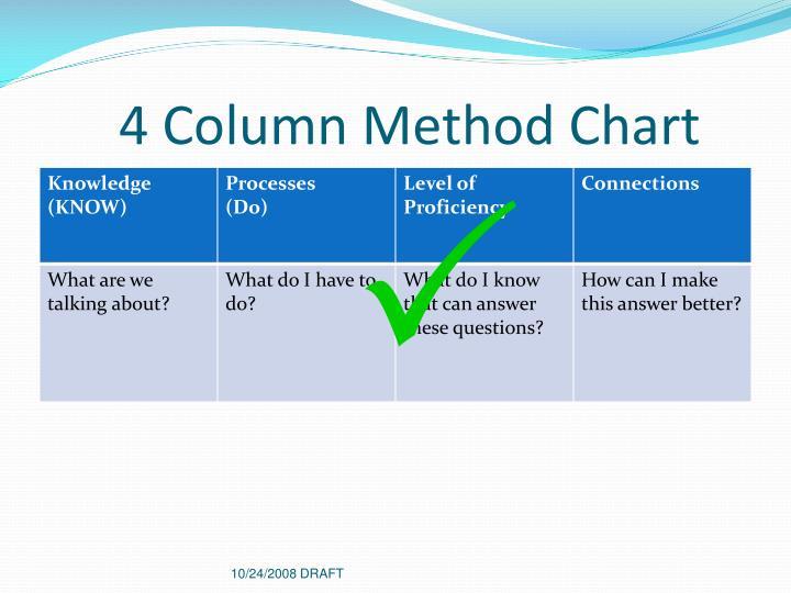 4 Column Method Chart