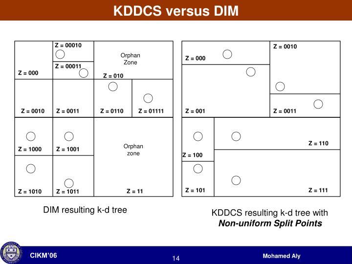 KDDCS versus DIM