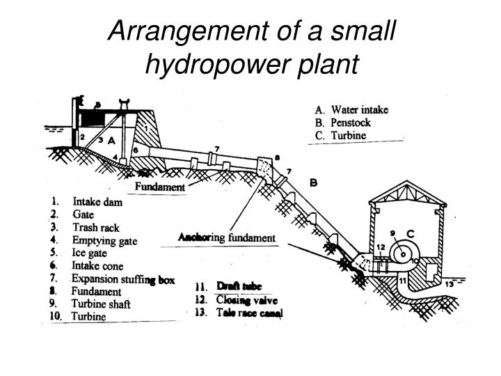 Arrangement of a small hydropower plant