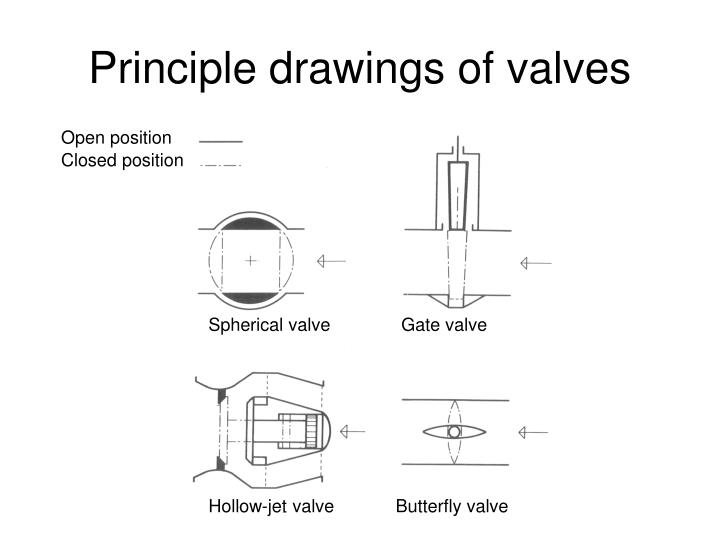 Principle drawings of valves