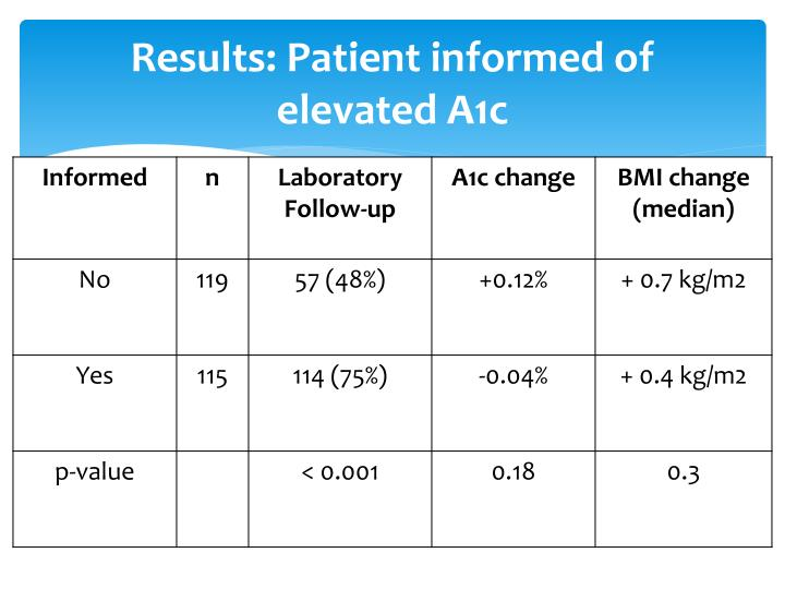 Results: Patient informed of elevated A1c