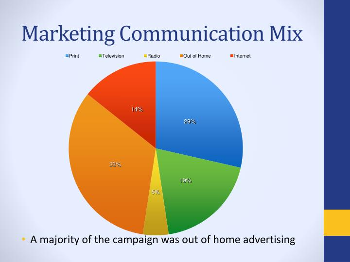communication mix essays This sample essay about contemporary marketing strategies articulates how technological advancements are changing how current marketing communication in marketing.