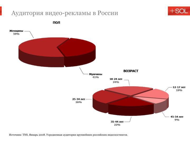 Аудитория видео-рекламы в России