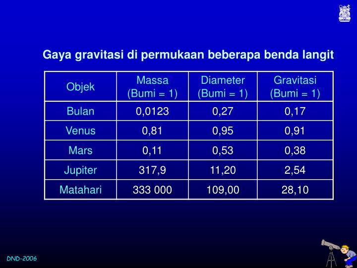 Gaya gravitasi di permukaan beberapa benda langit