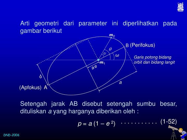 Arti geometri dari parameter ini diperlihatkan pada gambar berikut