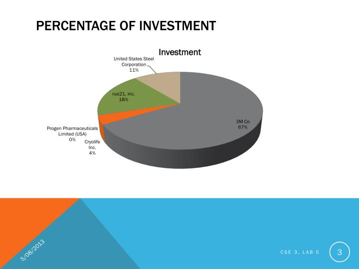 Percentage of investment