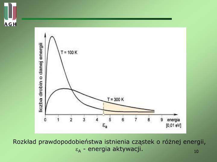 Rozkład prawdopodobieństwa istnienia cząstek o różnej energii,