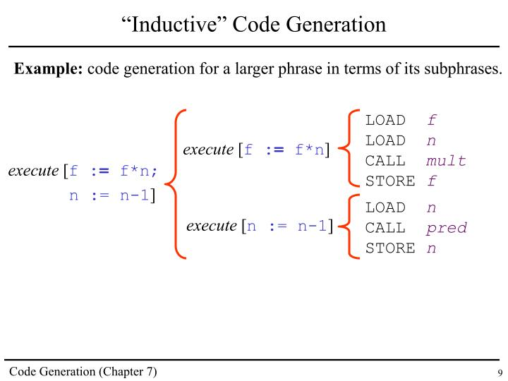 """Inductive"" Code Generation"