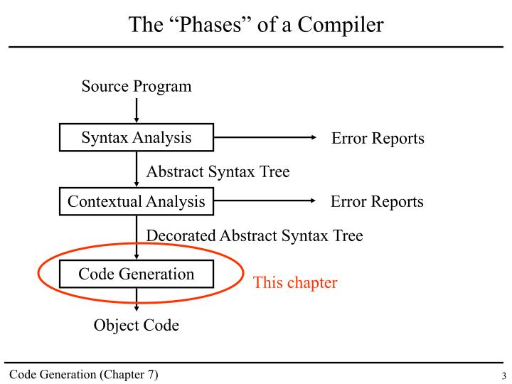 The phases of a compiler