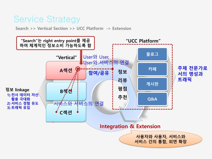 Service Strategy