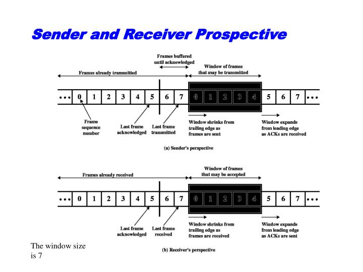 Sender and Receiver Prospective