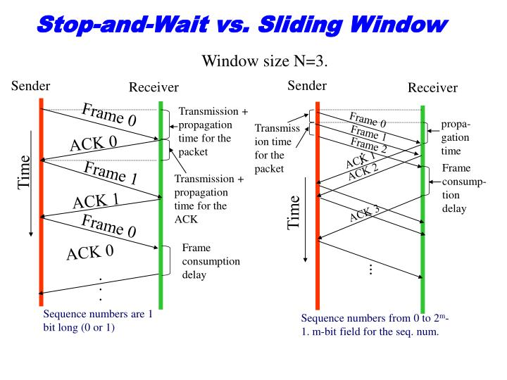 Stop-and-Wait vs. Sliding Window