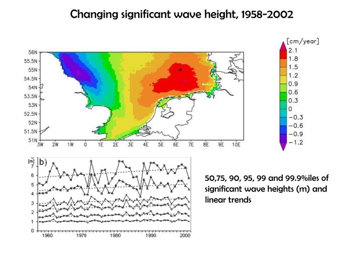 Changing significant wave height, 1958-2002