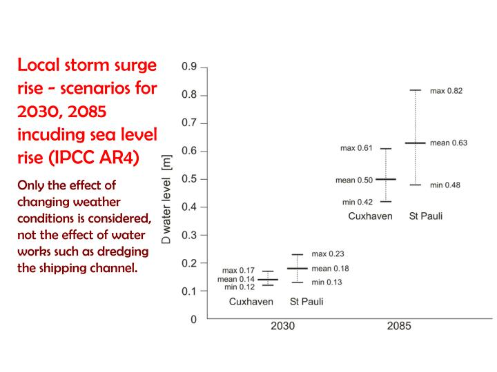 Local storm surge rise - scenarios for 2030, 2085 incuding sea level rise (IPCC AR4)
