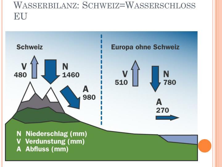 Wasserbilanz: Schweiz=Wasserschloss EU