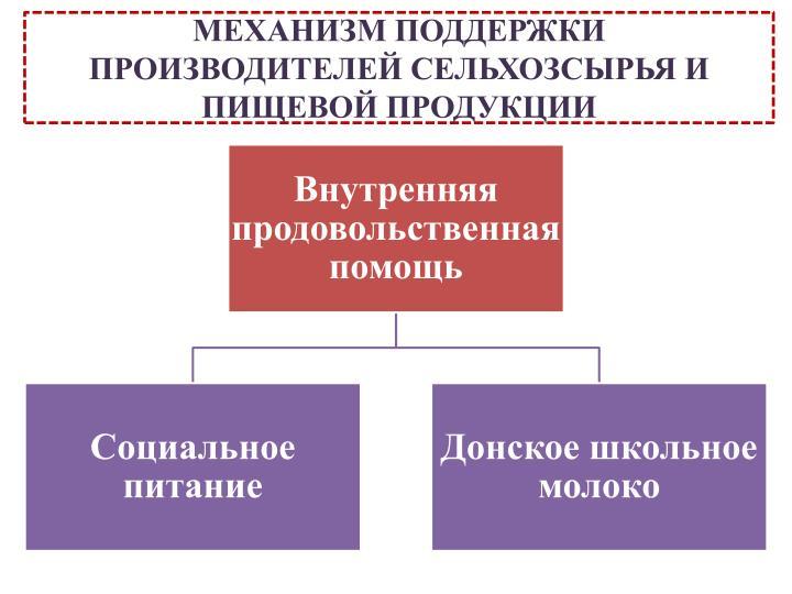 МЕХАНИЗМ ПОДДЕРЖКИ ПРОИЗВОДИТЕЛЕЙ СЕЛЬХОЗСЫРЬЯ И ПИЩЕВОЙ ПРОДУКЦИИ