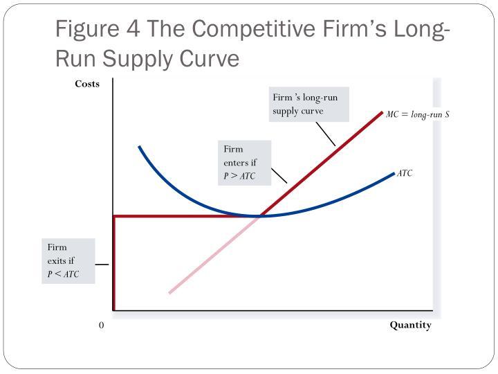 MC = long-run S