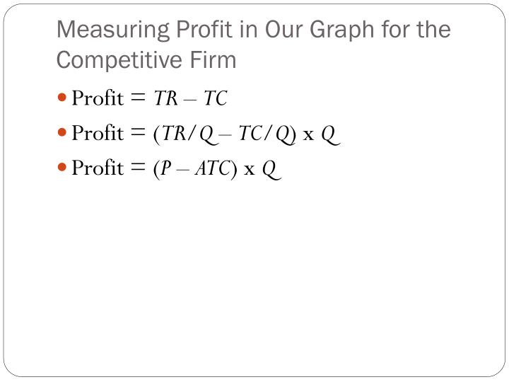Measuring Profit in Our Graph for the Competitive Firm