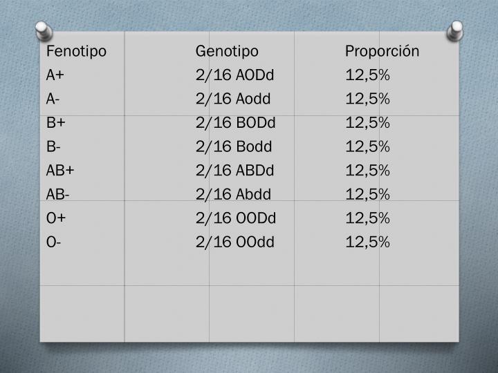 FenotipoGenotipoProporción