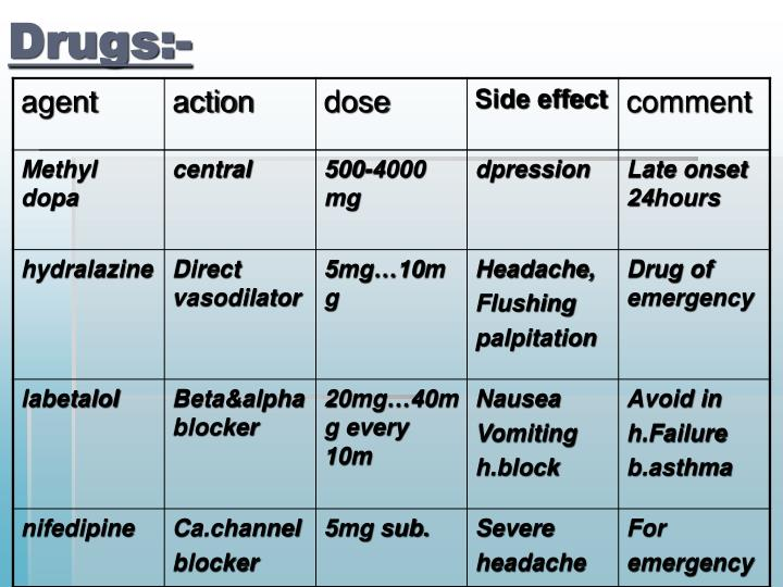 Drugs:-