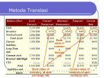 metode translasi1
