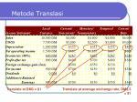metode translasi10